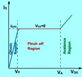 Pinch off voltage region