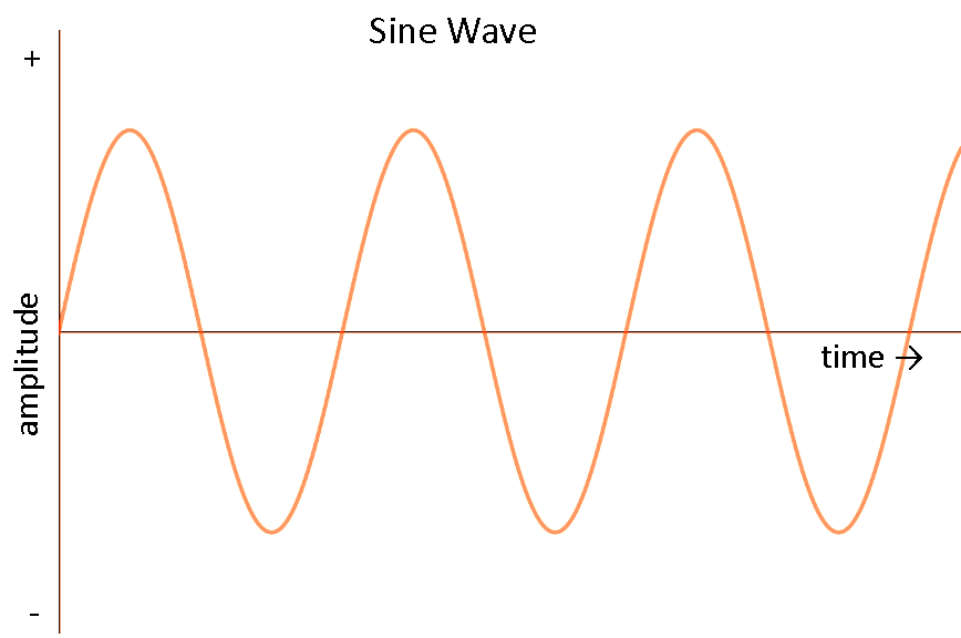 AC current also rise and fall in sinusoidal