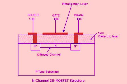 N-Channel-DE-MOSFET-Structure