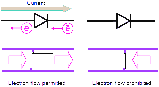 diode is called a valve