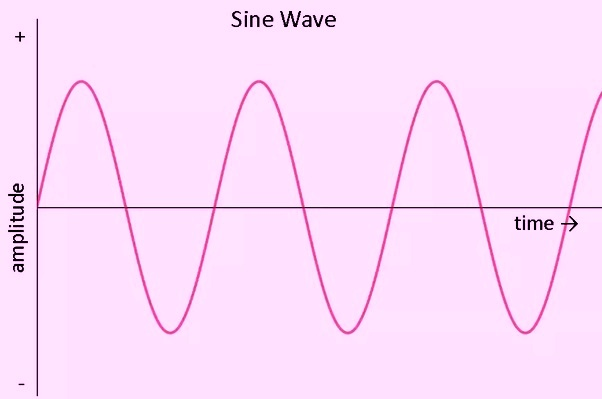 ac wave with time
